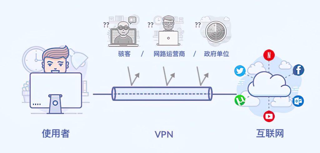 VPN 传输协议、VPN 加密、VPN 翻墙