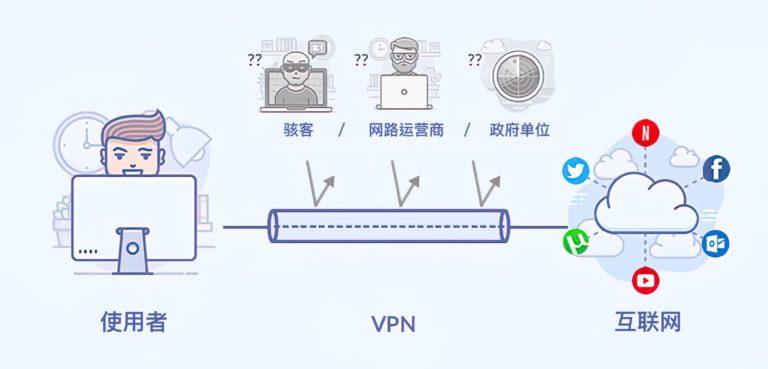 VPN中国 防火长城GFW